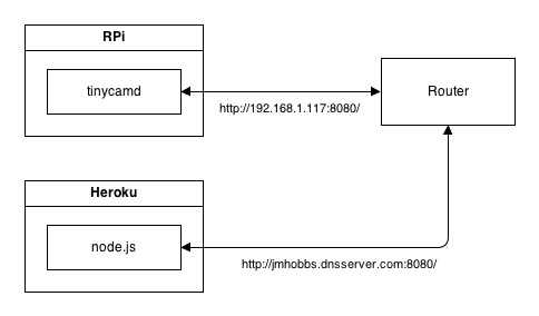 The Network Configuration